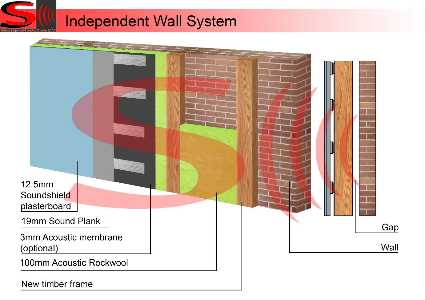 Soundproofing Walls Solutions | Soundproof London